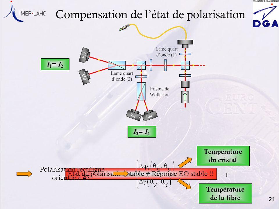 Température du cristal Température de la fibre