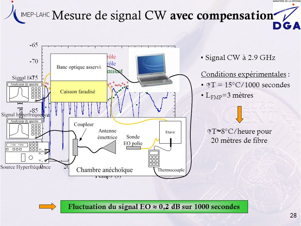 Fluctuation du signal EO  0,2 dB sur 1000 secondes