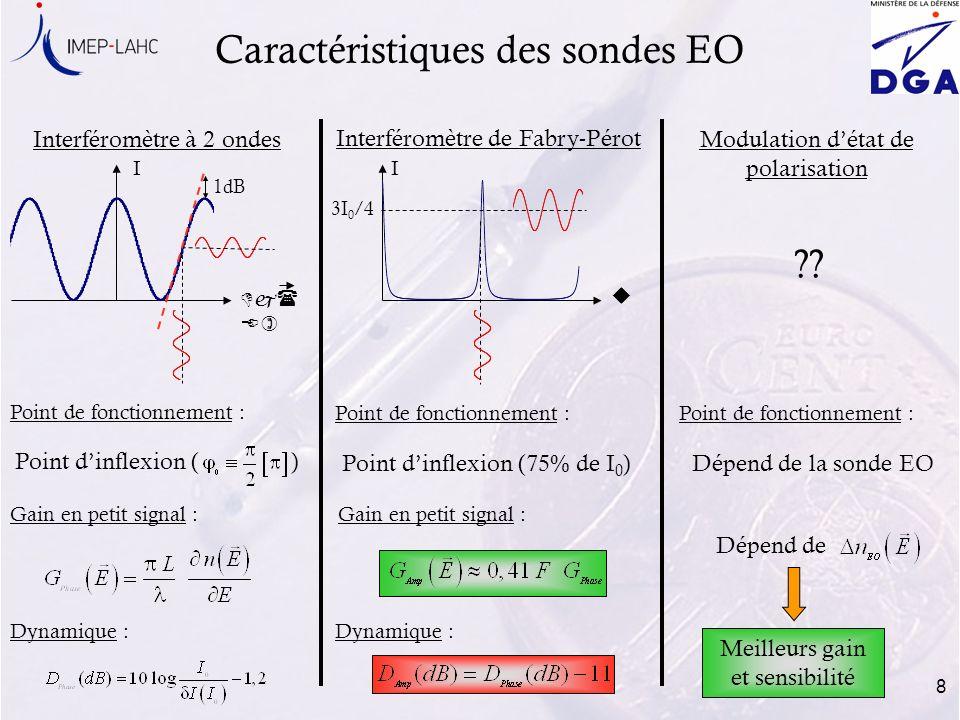 Caractéristiques des sondes EO