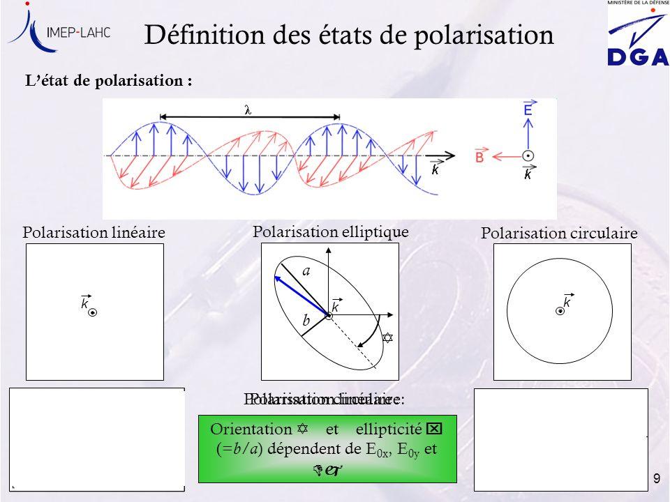 Définition des états de polarisation
