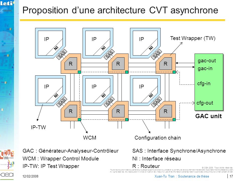 Proposition d'une architecture CVT asynchrone
