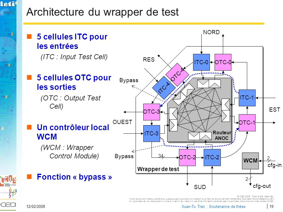 Architecture du wrapper de test