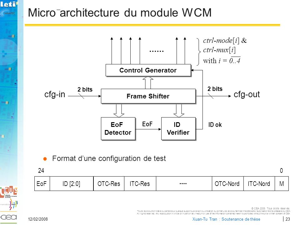 Micro architecture du module WCM