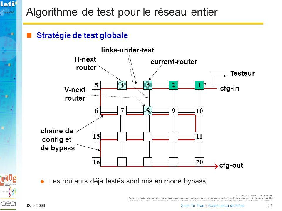 Algorithme de test pour le réseau entier