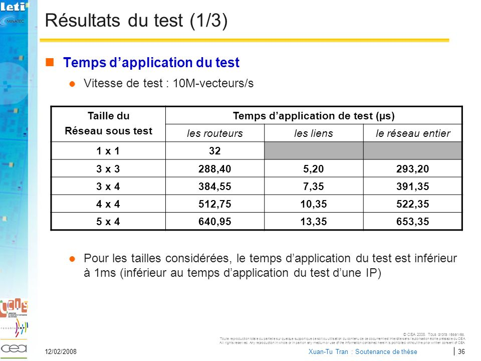 Temps d'application de test (µs)
