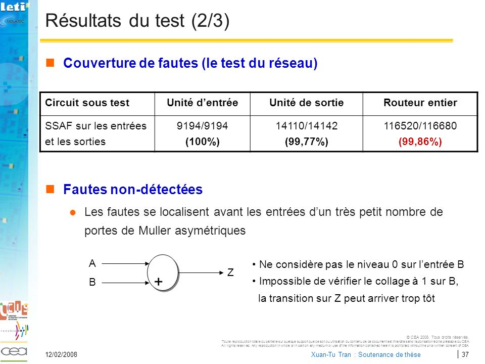 Résultats du test (2/3) + Couverture de fautes (le test du réseau)