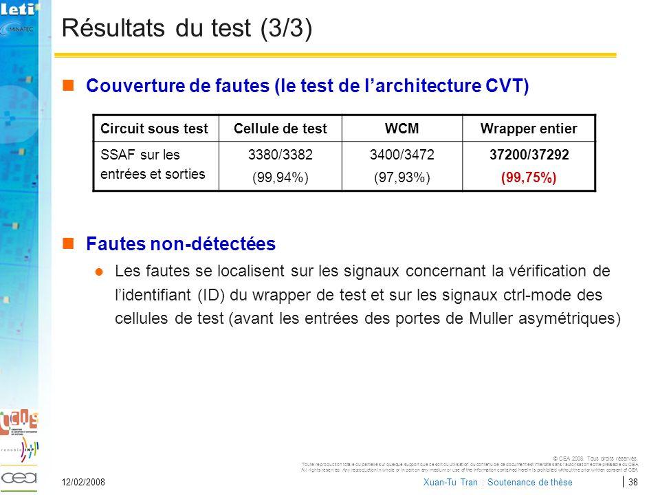 Résultats du test (3/3) Couverture de fautes (le test de l'architecture CVT) Fautes non-détectées.