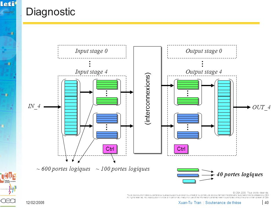 Diagnostic (interconnexions) Input stage 0 Output stage 0