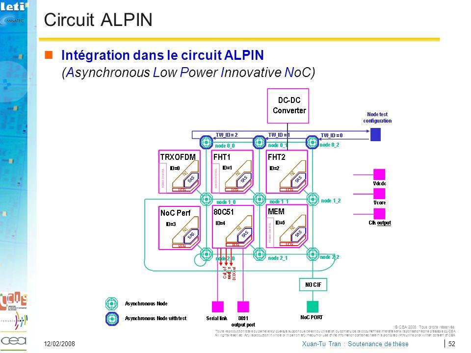 Circuit ALPIN Intégration dans le circuit ALPIN