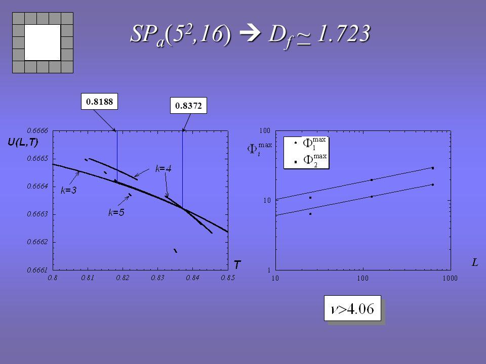 SPa(52,16)  Df ~ 1.723 0.8188 0.8372