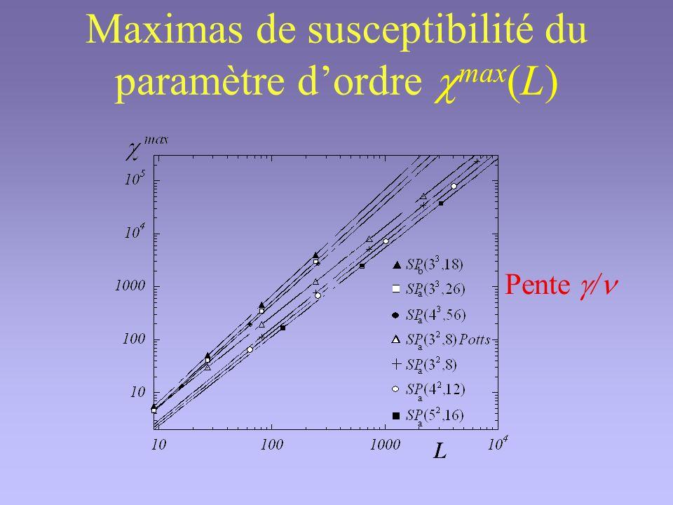 Maximas de susceptibilité du paramètre d'ordre cmax(L)