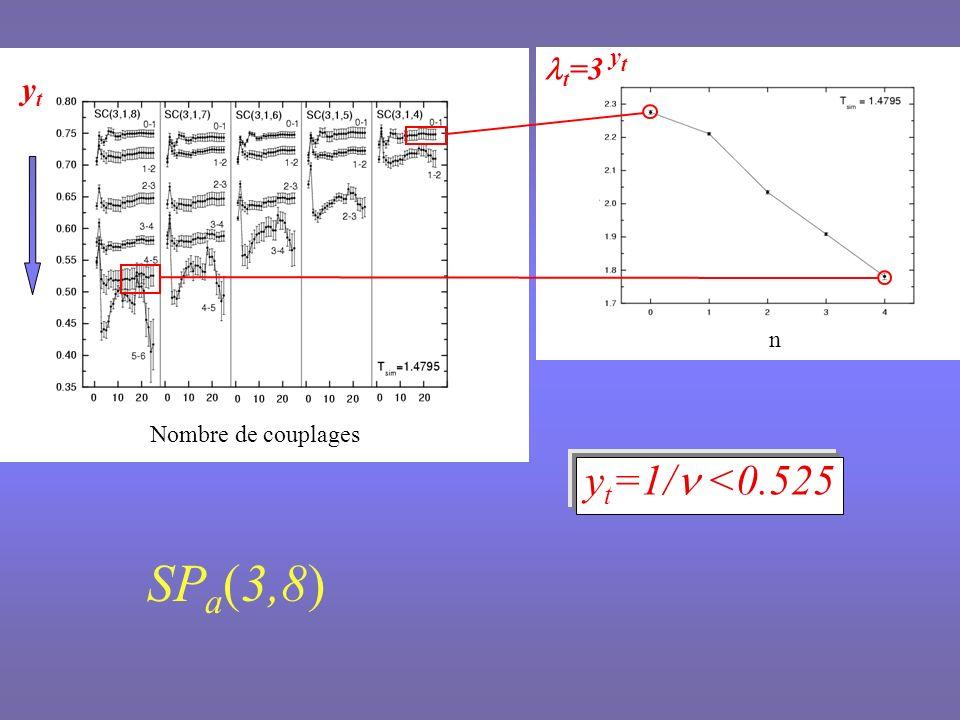 SPa(3,8) yt=1/n <0.525 lt=3 yt yt n Nombre de couplages