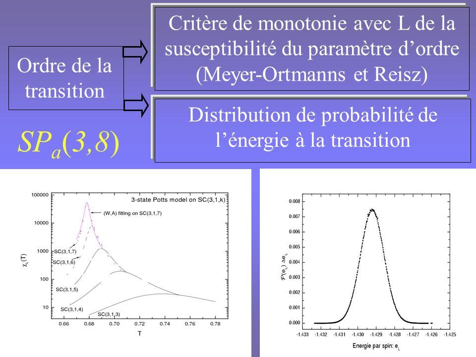 Distribution de probabilité de l'énergie à la transition