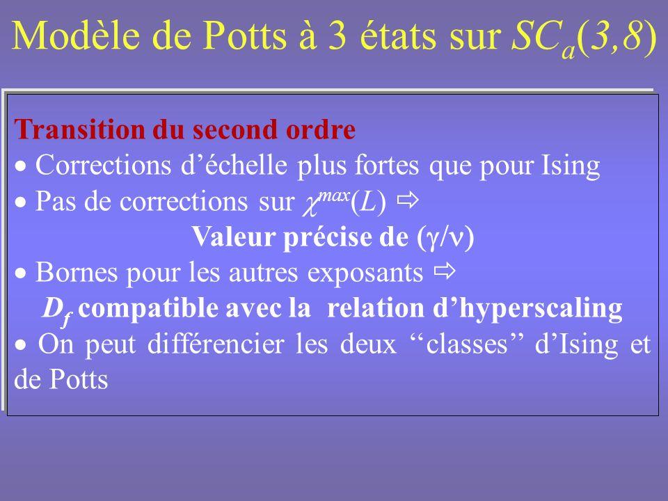 Modèle de Potts à 3 états sur SCa(3,8)