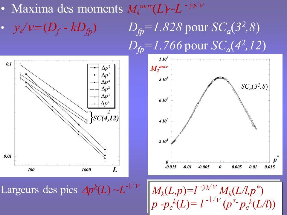Maxima des moments Mkmax(L)~L - yk/n Dfp=1.766 pour SCa(42,12)