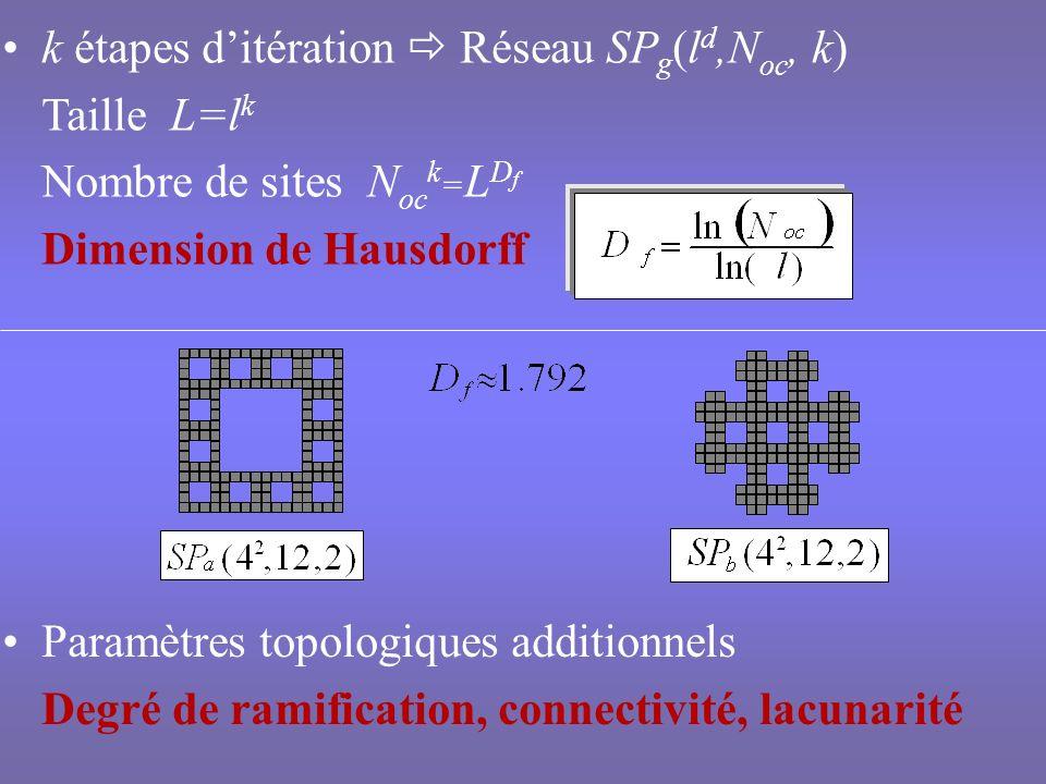 k étapes d'itération  Réseau SPg(ld,Noc, k) Taille L=lk