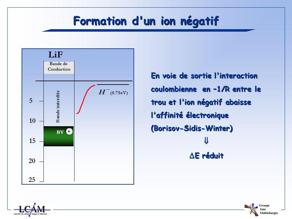 Formation d un ion négatif