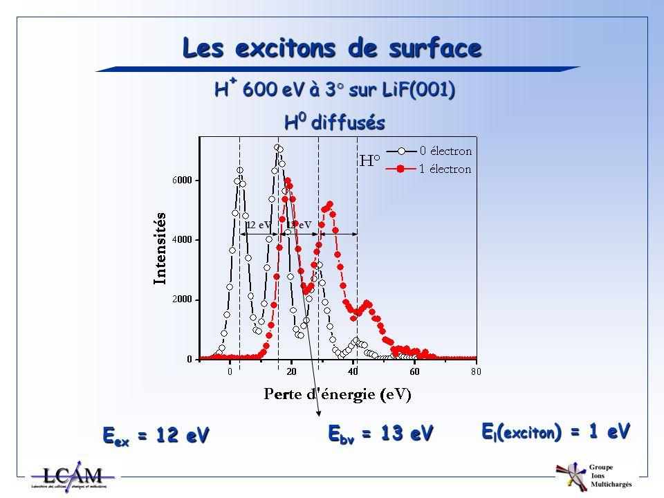 Les excitons de surface