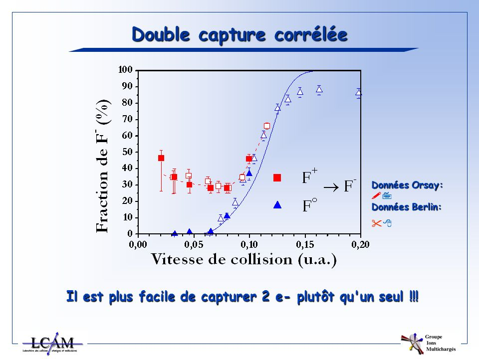 Double capture corrélée