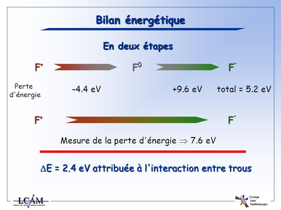 Bilan énergétique En deux étapes F+ F0 F- F+ F-