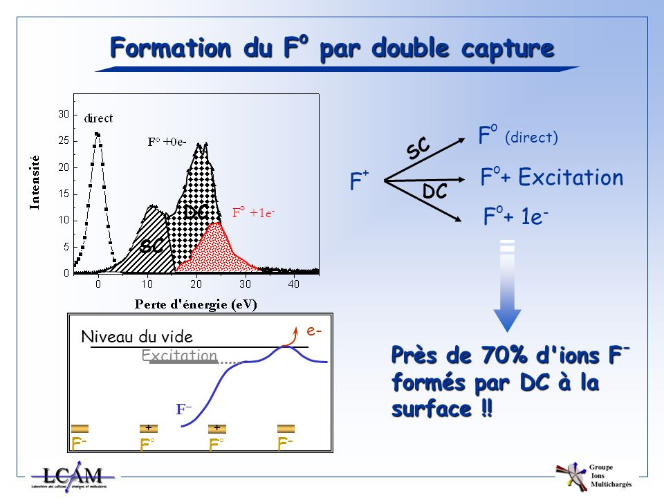 Formation du Fo par double capture