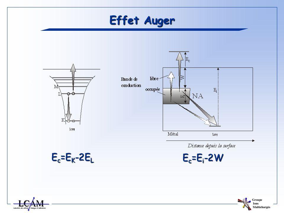 Effet Auger Ec=EK-2EL Ec=Ei-2W