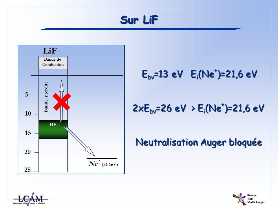 Sur LiF Ebv=13 eV Ei(Ne+)=21,6 eV 2xEbv=26 eV > Ei(Ne+)=21,6 eV