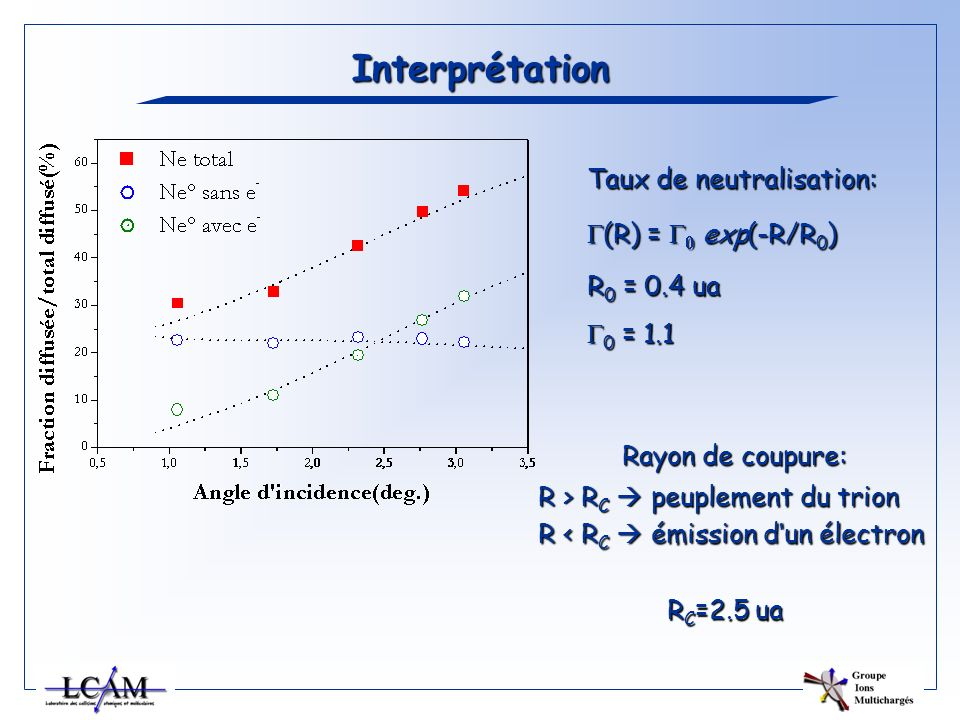 Interprétation Taux de neutralisation: G(R) = G0 exp(-R/R0)