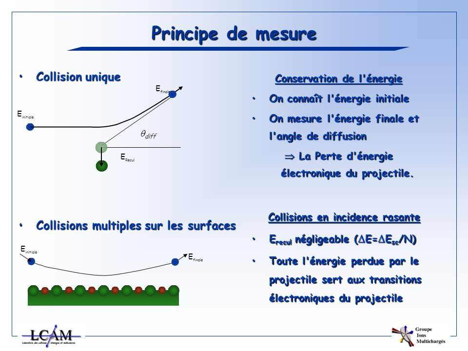 Principe de mesure Collision unique