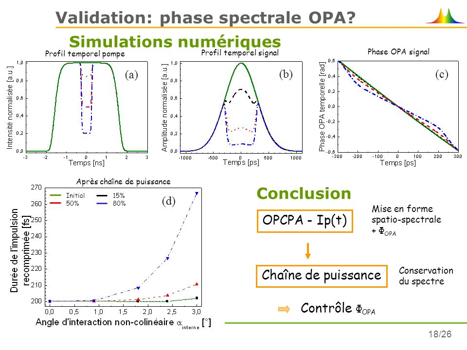 Validation: phase spectrale OPA