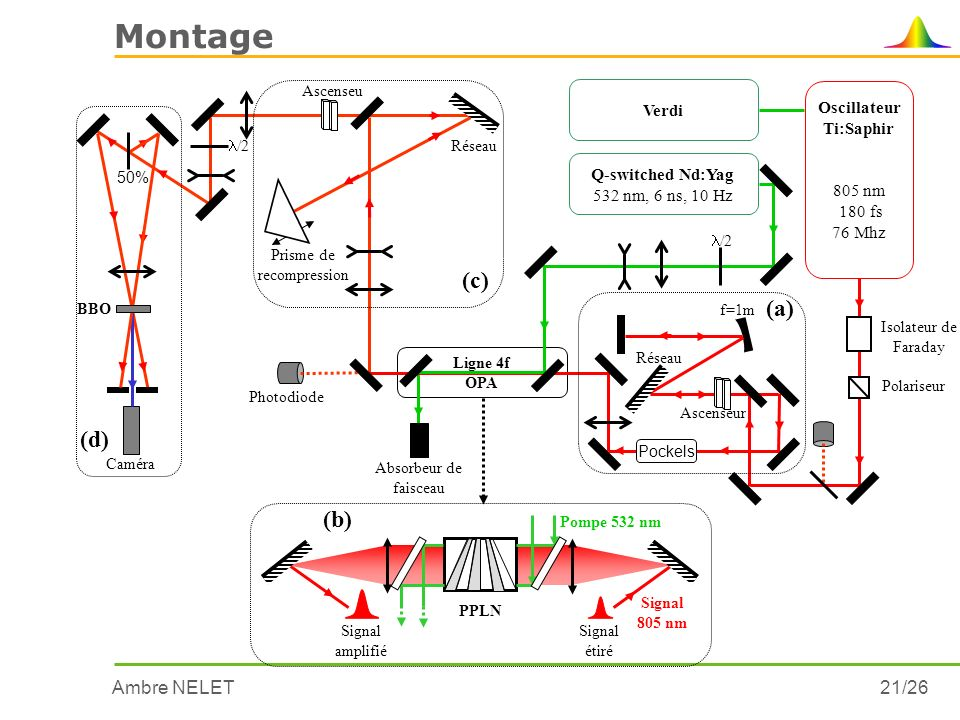 Montage (c) (a) (d) (b) Verdi Oscillateur Ti:Saphir 805 nm 180 fs