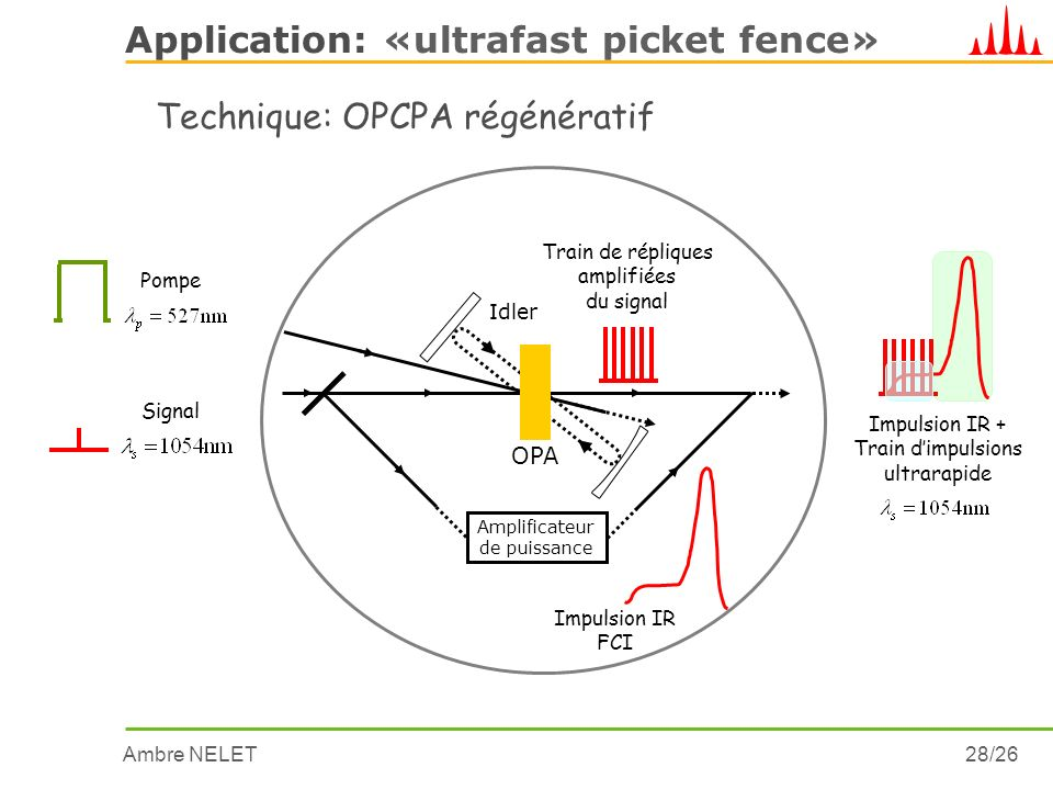 Application: «ultrafast picket fence»