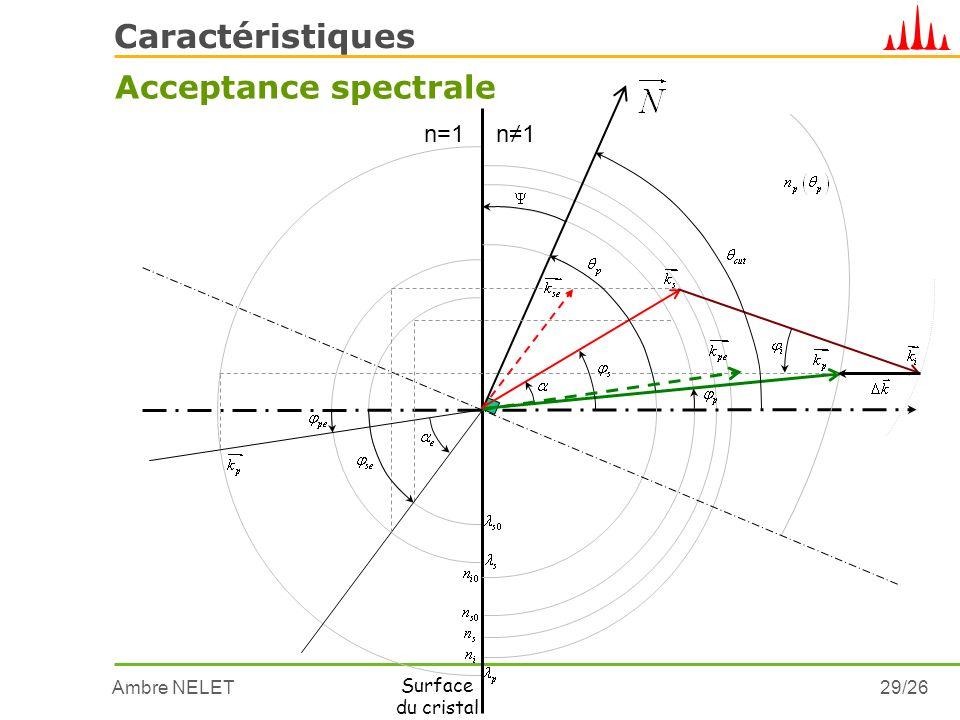 Caractéristiques Acceptance spectrale n=1 n≠1 Surface du cristal