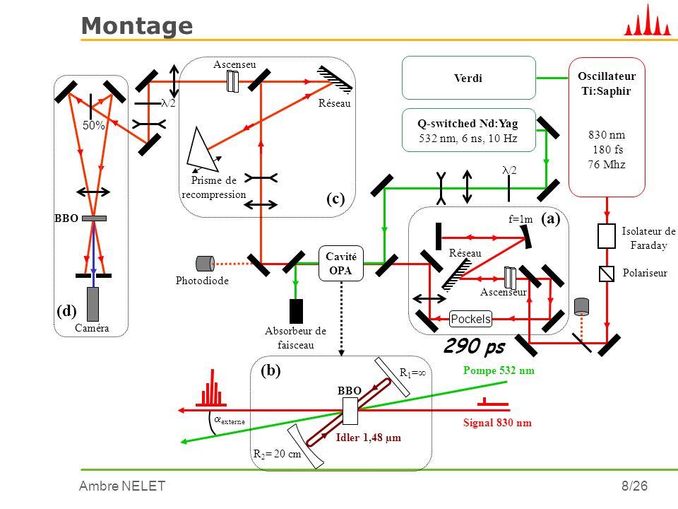 Montage 290 ps (c) (a) (d) (b) Verdi Oscillateur Ti:Saphir 830 nm