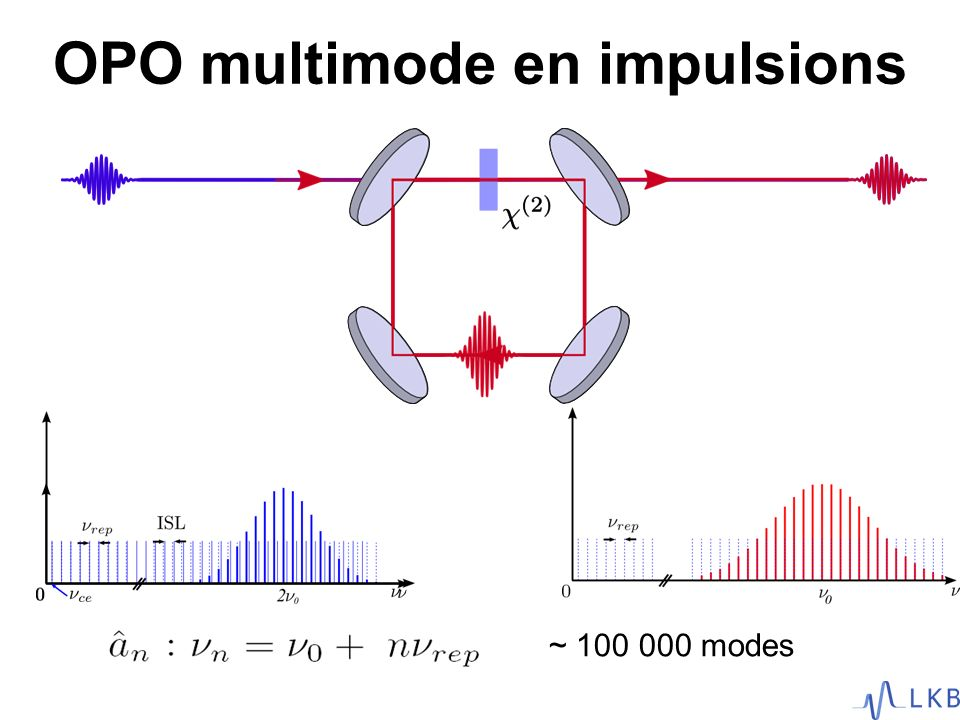 OPO multimode en impulsions