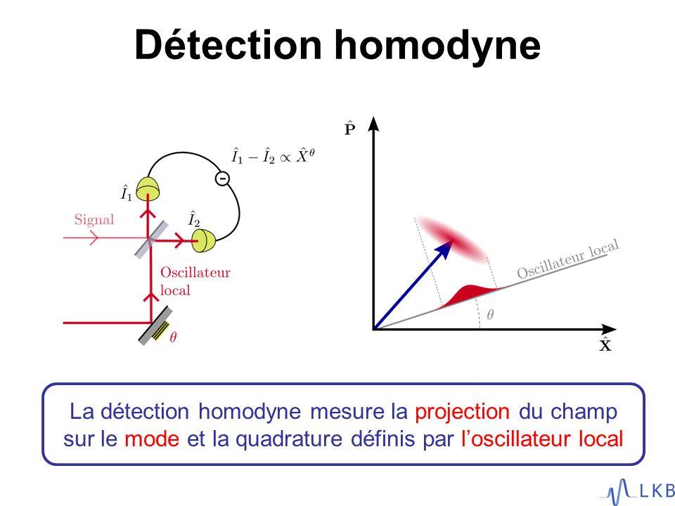 Détection homodyne Comment on détecte un état non-classique.
