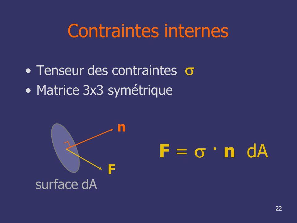 Contraintes internes F = s · n dA Tenseur des contraintes s