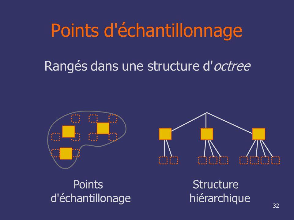 Points d échantillonnage