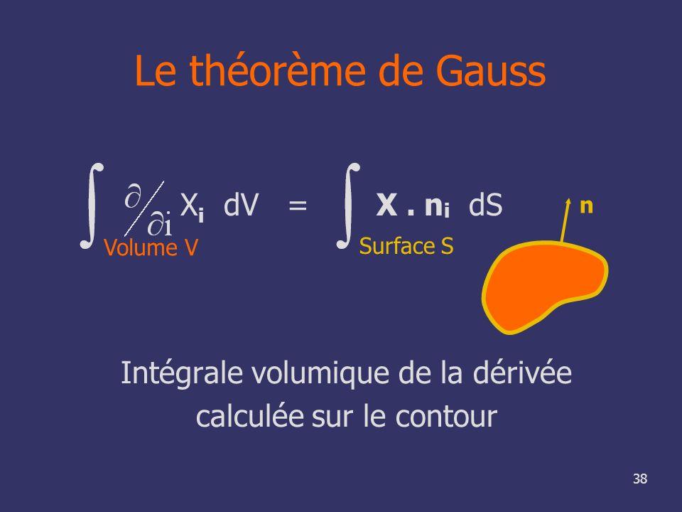 Le théorème de Gauss Intégrale volumique de la dérivée