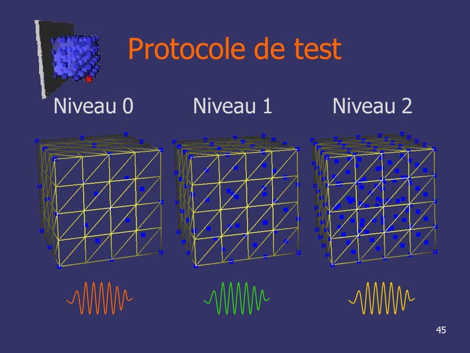 Protocole de test Niveau 0 Niveau 1 Niveau 2