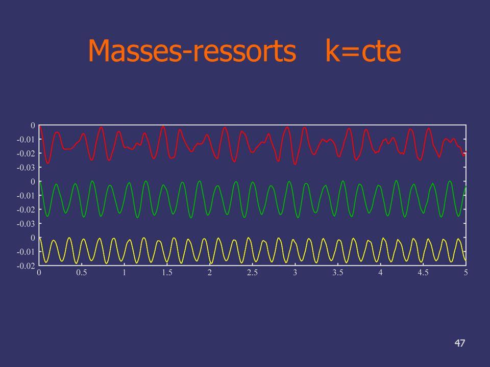 Masses-ressorts k=cte