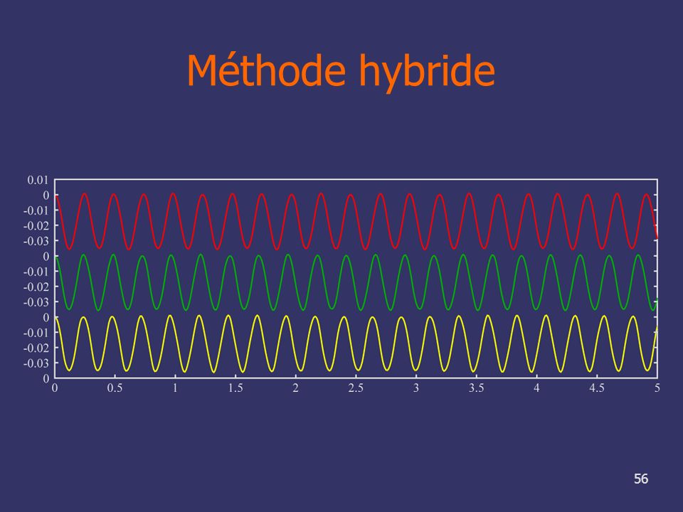 Méthode hybride