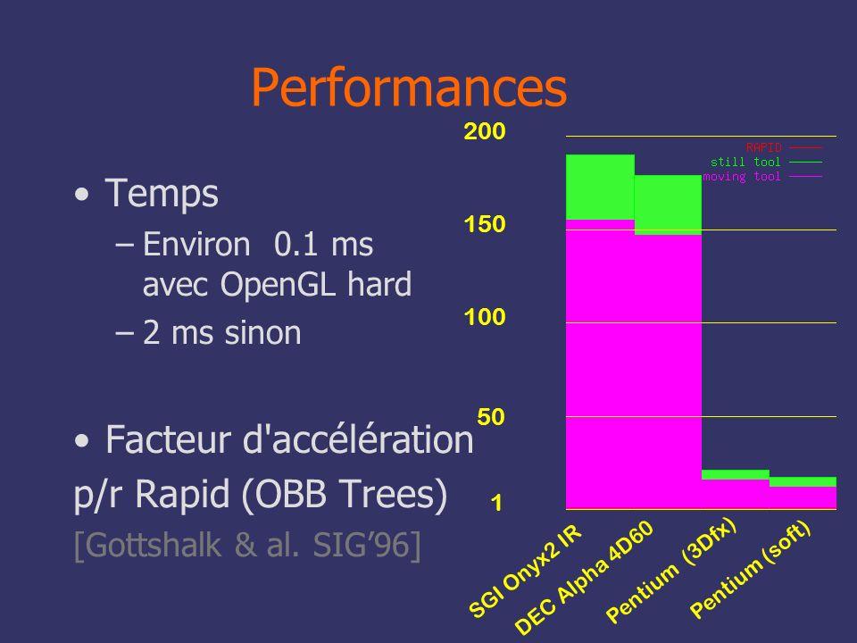 Performances Temps Facteur d accélération p/r Rapid (OBB Trees)