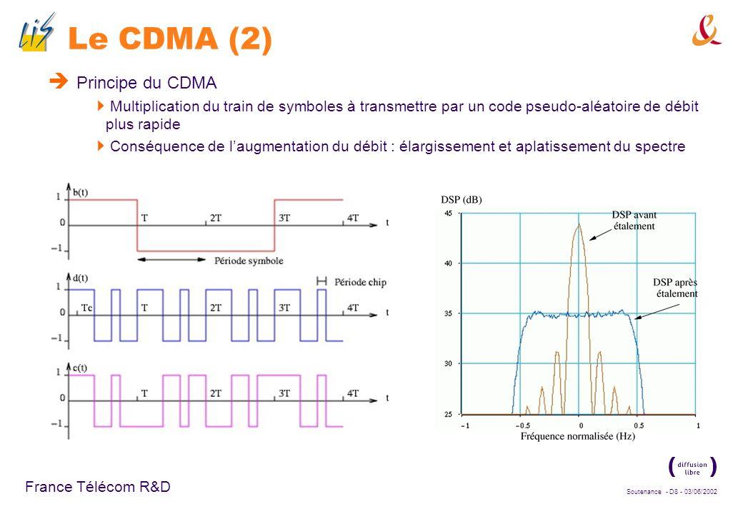 Le CDMA (2) Principe du CDMA