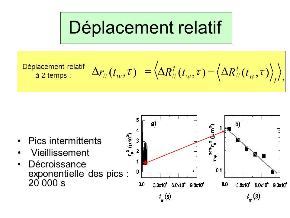 Déplacement relatif t R ) , ( D - = r Pics intermittents
