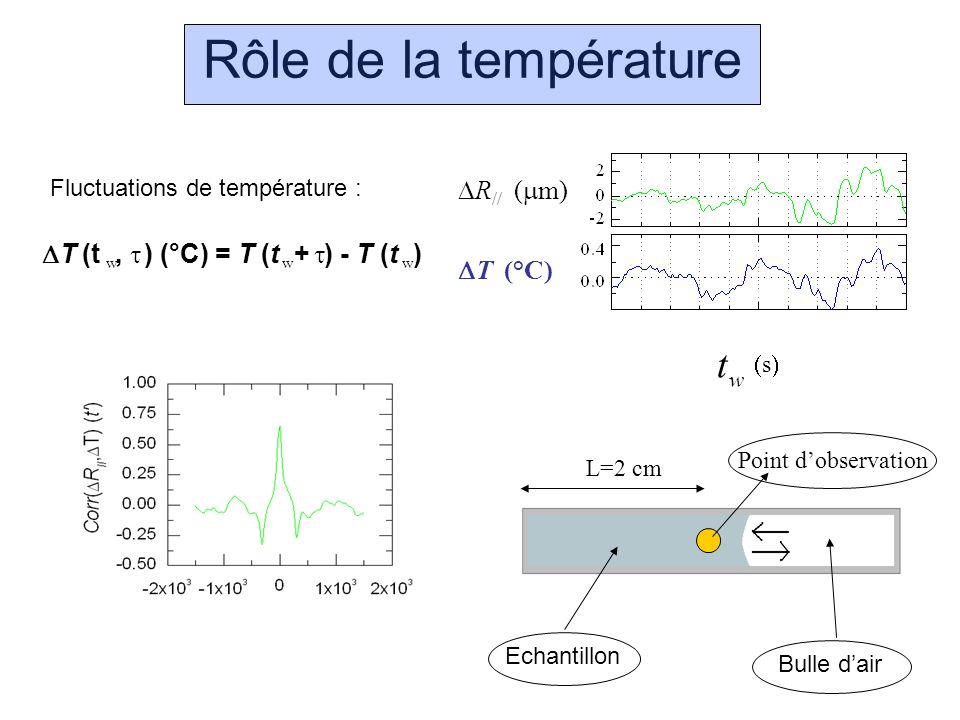 Rôle de la température t DR// (mm) DT (t , ) (°C) = T (t + ) - T (t )