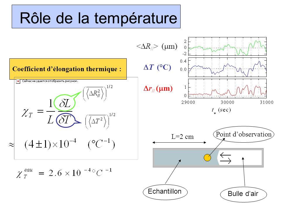 Rôle de la température <DR//> (mm) DT (°C) Dr// (mm)