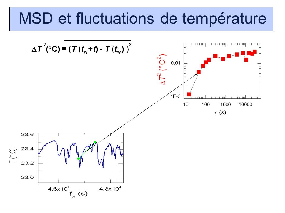 MSD et fluctuations de température