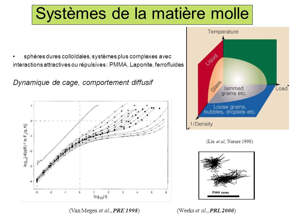 Systèmes de la matière molle