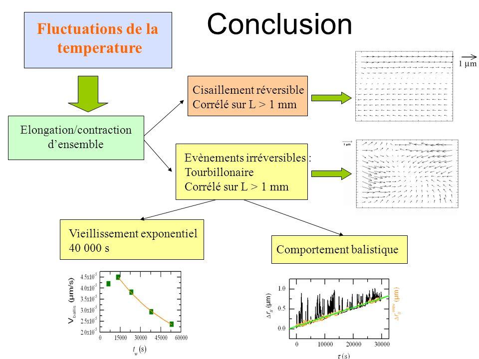 Elongation/contraction